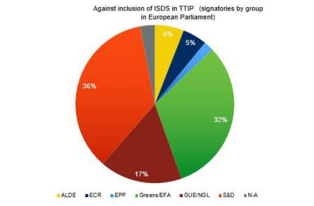 A campaign by Democracy International in 2014 revealed: over 100 deputies from all political groups oppose ISDS.