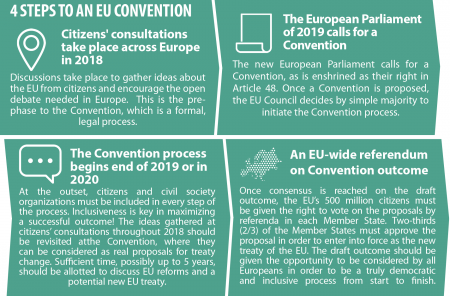 4 steps to an EU Convention