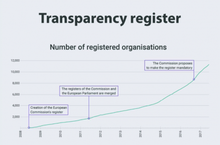 Transparency register graph