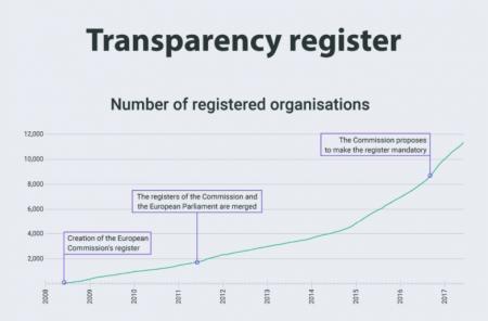 Transparency register graph