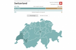 Results of Swiss referendum day, 26 Sept. 2016, Source: swissinfo.ch